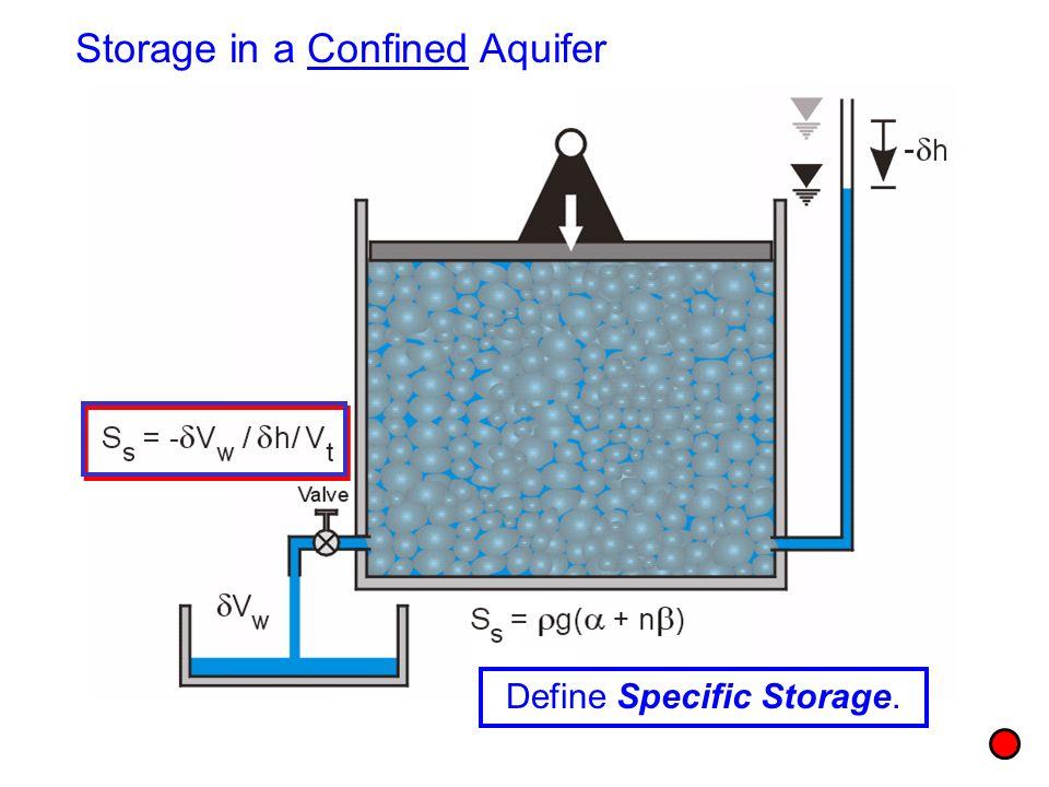 Storage in a Confined Aquifer Define Specific Storage.