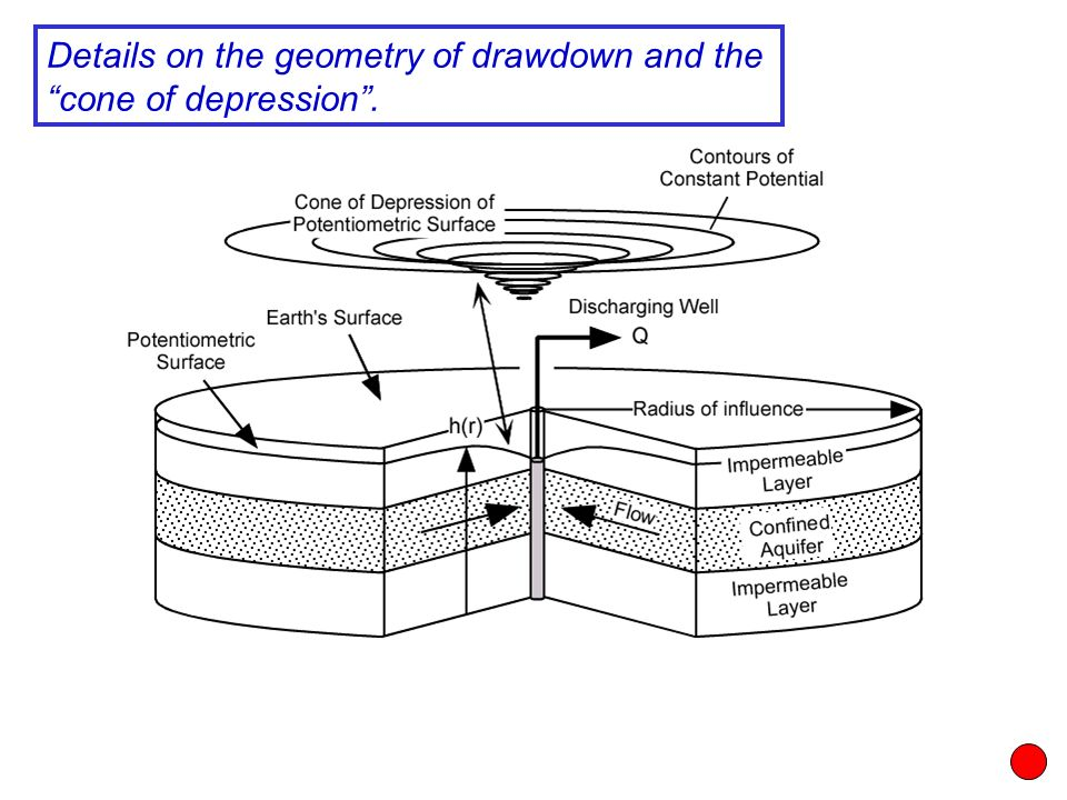 """Details on the geometry of drawdown and the """"cone of depression""""."""