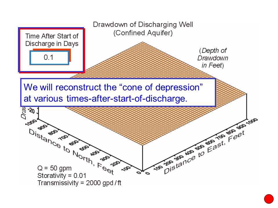 """We will reconstruct the """"cone of depression"""" at various times-after-start-of-discharge."""