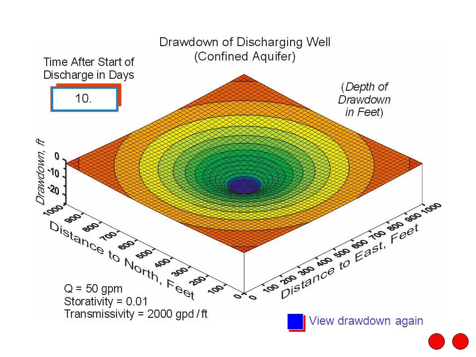 View drawdown again