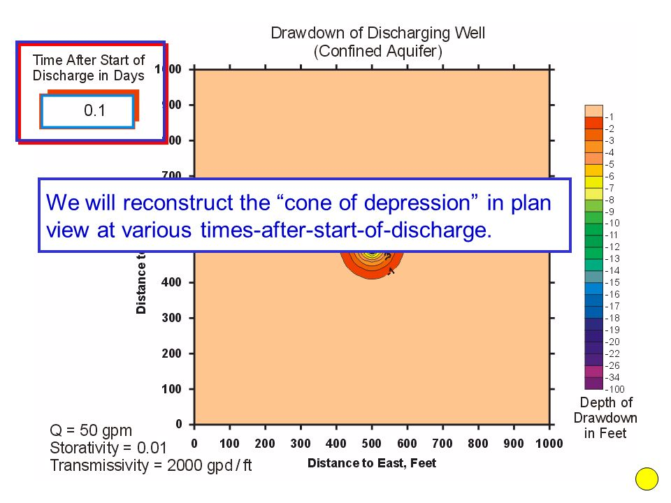 """We will reconstruct the """"cone of depression"""" in plan view at various times-after-start-of-discharge."""