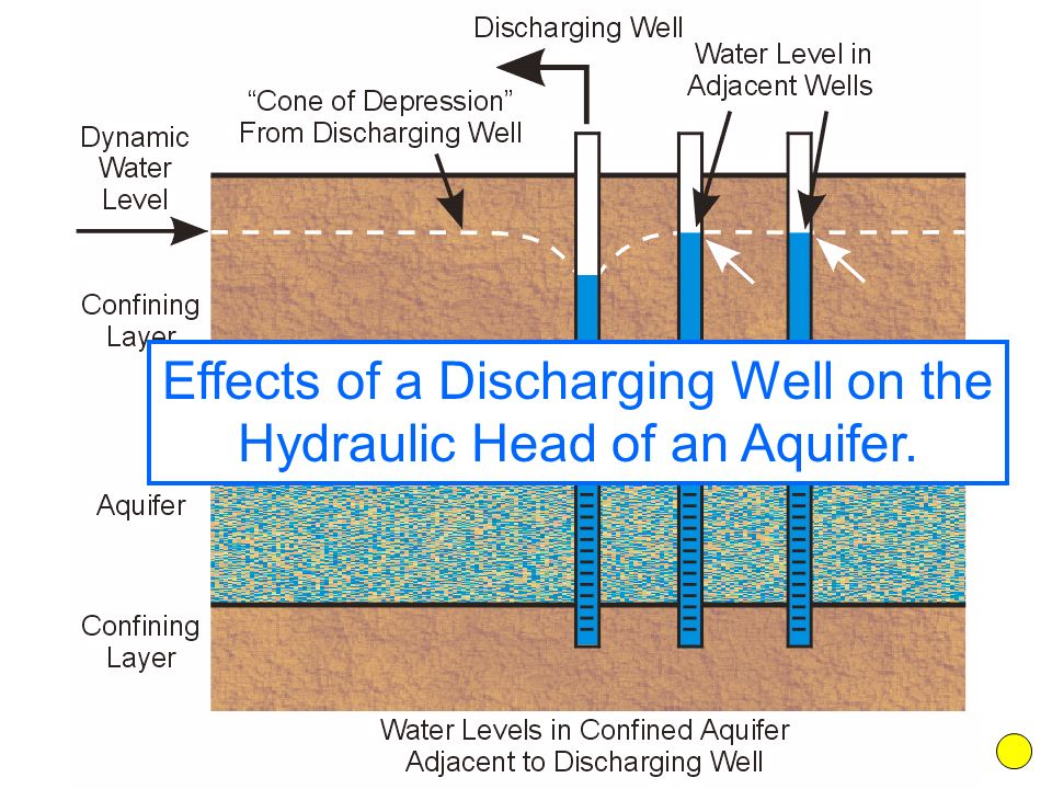 Effects of a Discharging Well on the Hydraulic Head of an Aquifer.