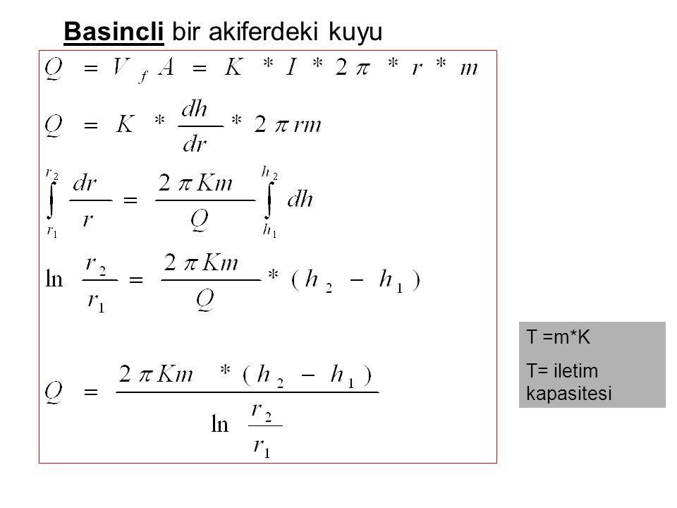 Basincli bir akiferdeki kuyu T =m*K T= iletim kapasitesi