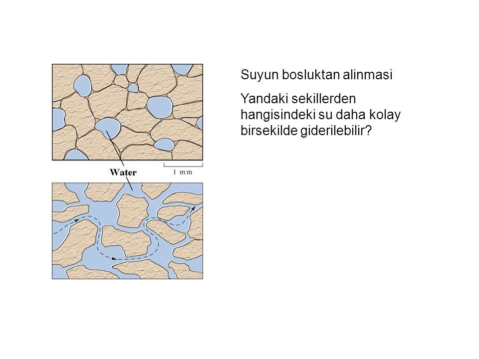 Suyun bosluktan alinmasi Yandaki sekillerden hangisindeki su daha kolay birsekilde giderilebilir?
