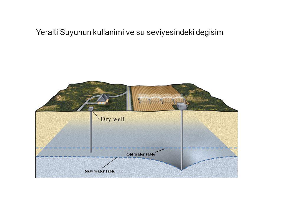 Yeralti Suyunun kullanimi ve su seviyesindeki degisim