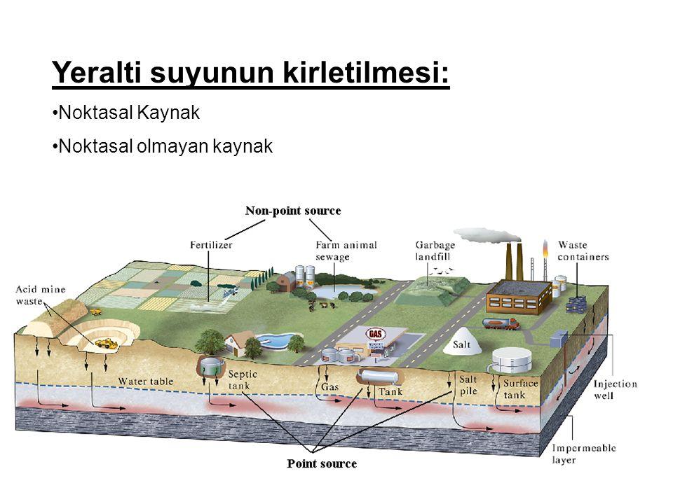 Yeralti suyunun kirletilmesi: Noktasal Kaynak Noktasal olmayan kaynak