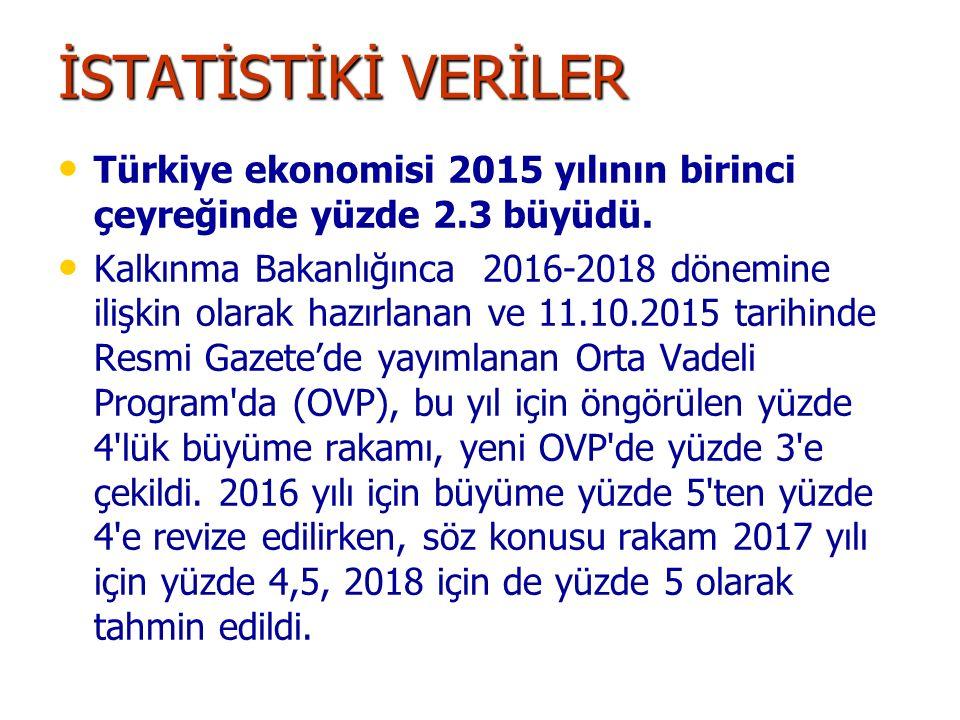İSTATİSTİKİ VERİLER Türkiye ekonomisi 2015 yılının birinci çeyreğinde yüzde 2.3 büyüdü. Kalkınma Bakanlığınca 2016-2018 dönemine ilişkin olarak hazırl