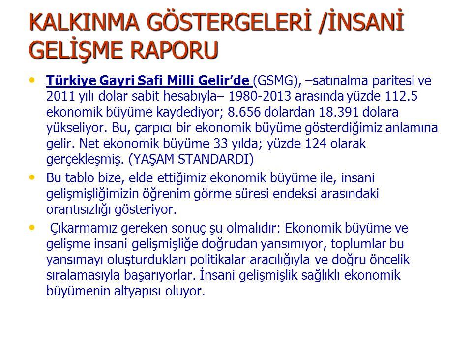 KALKINMA GÖSTERGELERİ /İNSANİ GELİŞME RAPORU Türkiye Gayri Safi Milli Gelir'de (GSMG), –satınalma paritesi ve 2011 yılı dolar sabit hesabıyla– 1980-20