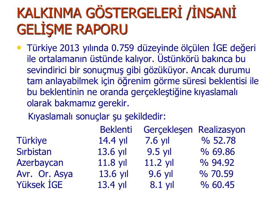 KALKINMA GÖSTERGELERİ /İNSANİ GELİŞME RAPORU Türkiye 2013 yılında 0.759 düzeyinde ölçülen İGE değeri ile ortalamanın üstünde kalıyor. Üstünkörü bakınc