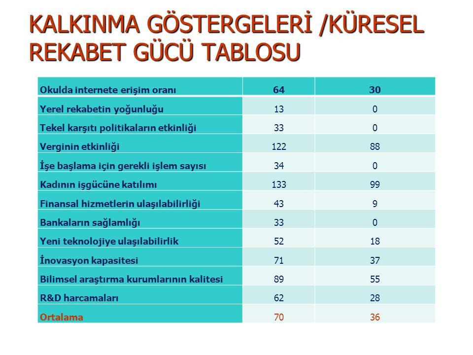 KALKINMA GÖSTERGELERİ /KÜRESEL REKABET GÜCÜ TABLOSU Okulda internete erişim oranı6430 Yerel rekabetin yoğunluğu130 Tekel karşıtı politikaların etkinli