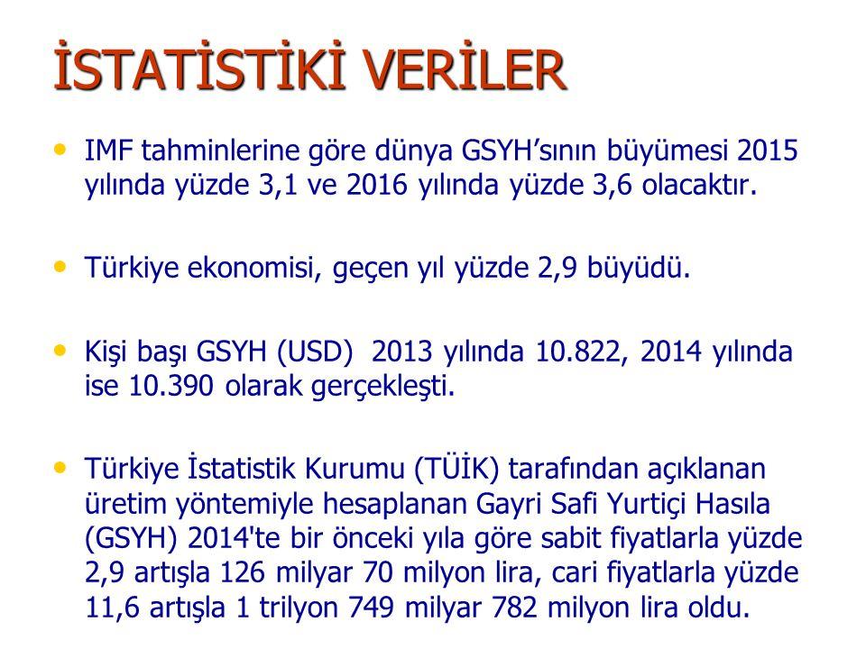 İSTATİSTİKİ VERİLER IMF tahminlerine göre dünya GSYH'sının büyümesi 2015 yılında yüzde 3,1 ve 2016 yılında yüzde 3,6 olacaktır. Türkiye ekonomisi, geç
