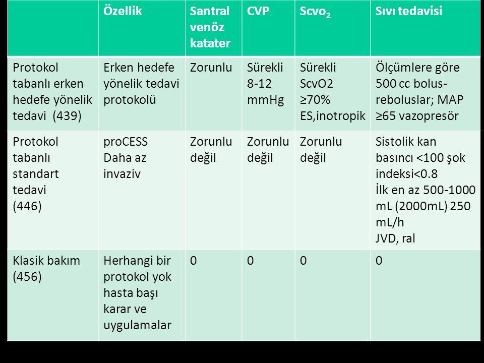 10. Ulusal Acil Tıp Kongresi, 15-18 Mayıs 2014. ÖzellikSantral venöz katater CVPScvo 2 Sıvı tedavisi Protokol tabanlı erken hedefe yönelik tedavi (439