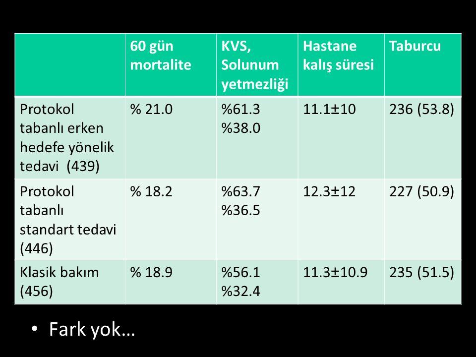 Fark yok… 10. Ulusal Acil Tıp Kongresi, 15-18 Mayıs 2014. 60 gün mortalite KVS, Solunum yetmezliği Hastane kalış süresi Taburcu Protokol tabanlı erken