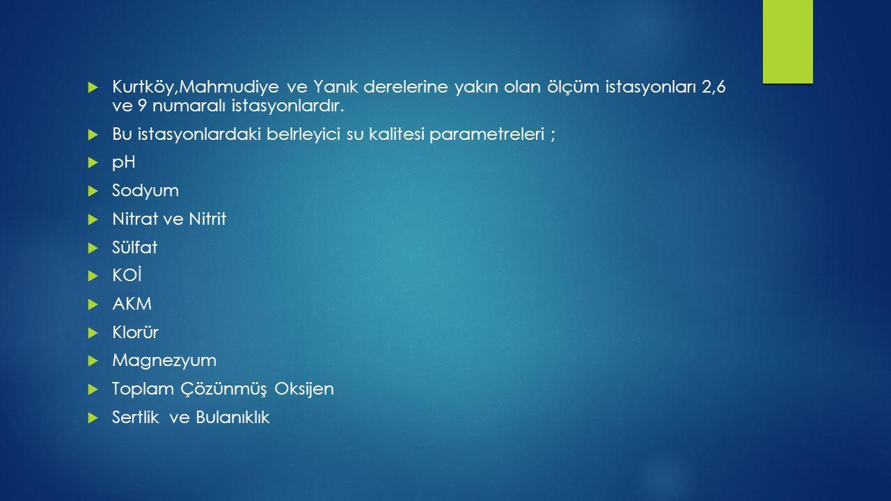  Kurtköy,Mahmudiye ve Yanık derelerine yakın olan ölçüm istasyonları 2,6 ve 9 numaralı istasyonlardır.  Bu istasyonlardaki belrleyici su kalitesi pa
