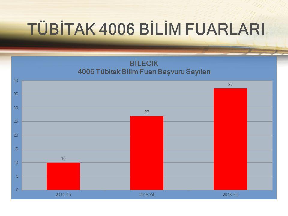 TÜBİTAK 4006 BİLİM FUARLARI