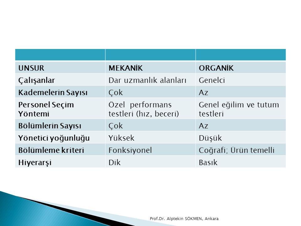 UNSURMEKANİKORGANİK ÇalışanlarDar uzmanlık alanlarıGenelci Kademelerin SayısıÇokAz Personel Seçim Yöntemi Özel performans testleri (hız, beceri) Genel