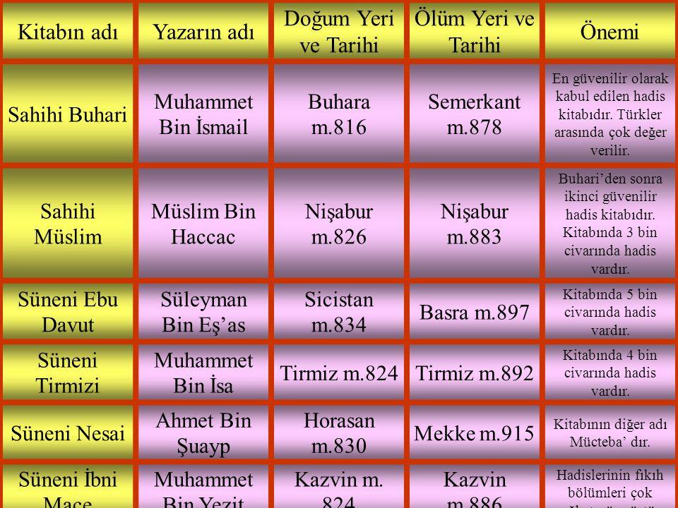 Kitabın adıYazarın adı Doğum Yeri ve Tarihi Ölüm Yeri ve Tarihi Önemi Sahihi Buhari Muhammet Bin İsmail Buhara m.816 Semerkant m.878 En güvenilir olar