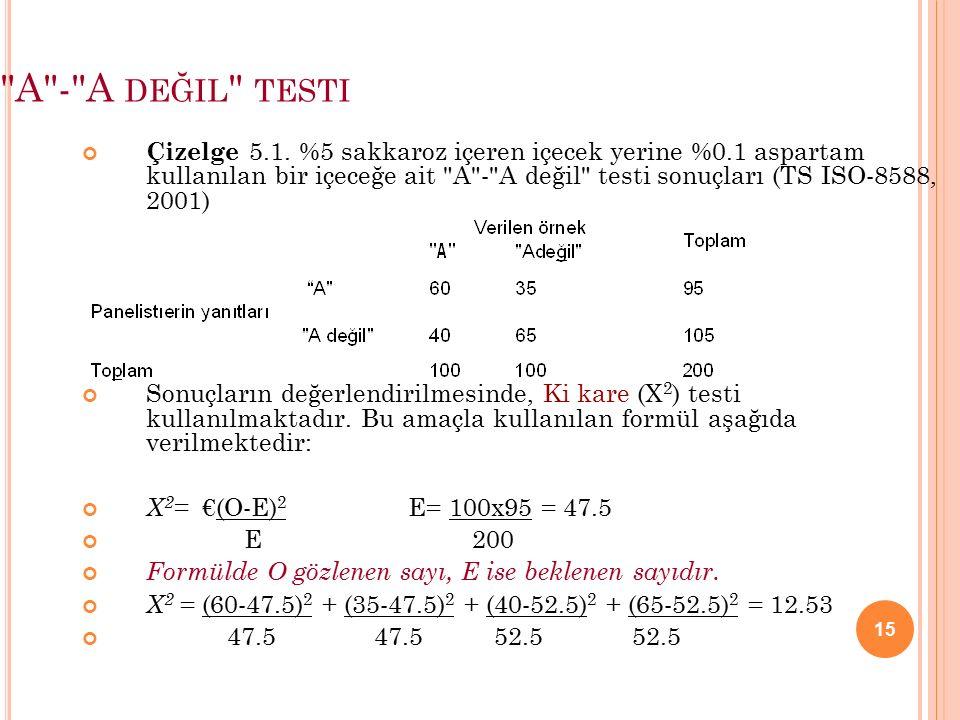15 A - A DEĞIL TESTI Çizelge 5.1.