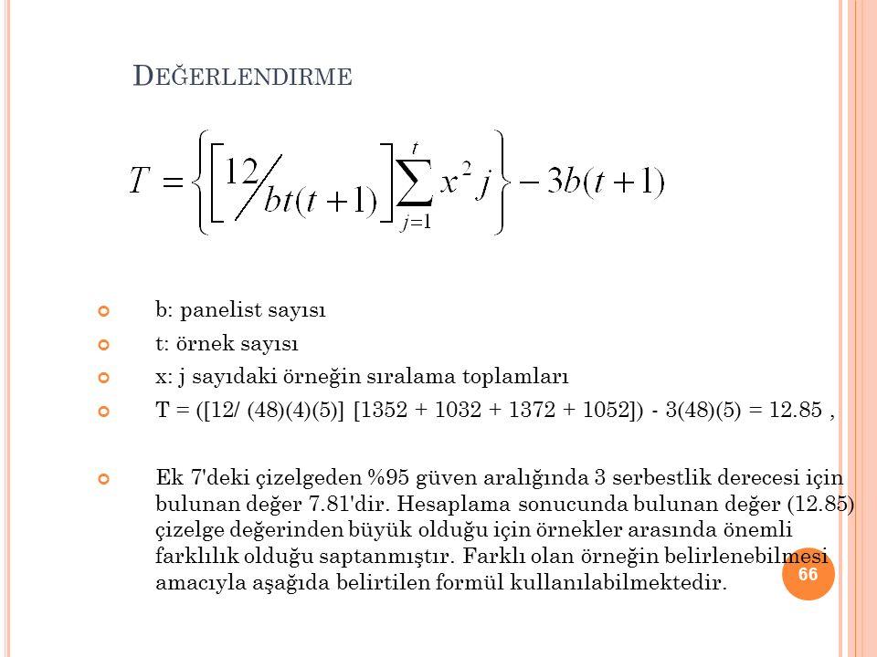 66 D EĞERLENDIRME b: panelist sayısı t: örnek sayısı x: j sayıdaki örneğin sıralama toplamları T = ([12/ (48)(4)(5)] [1352 + 1032 + 1372 + 1052]) - 3(48)(5) = 12.85, Ek 7 deki çizelgeden %95 güven aralığında 3 serbestlik derecesi için bulunan değer 7.81 dir.