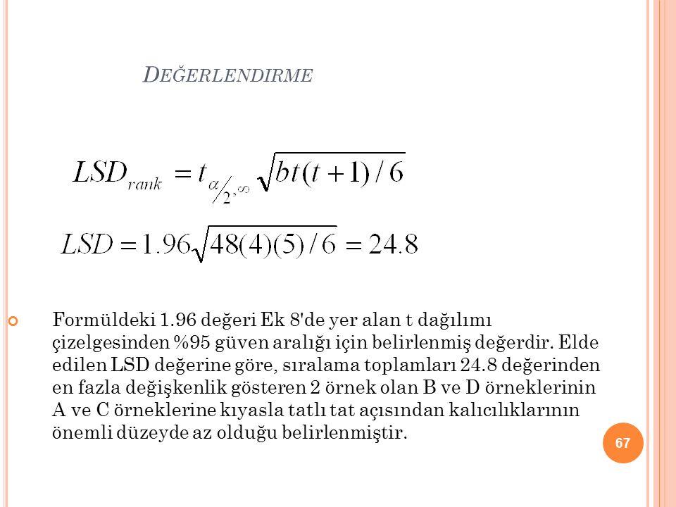 67 D EĞERLENDIRME Formüldeki 1.96 değeri Ek 8 de yer alan t dağılımı çizelgesinden %95 güven aralığı için belirlenmiş değerdir.