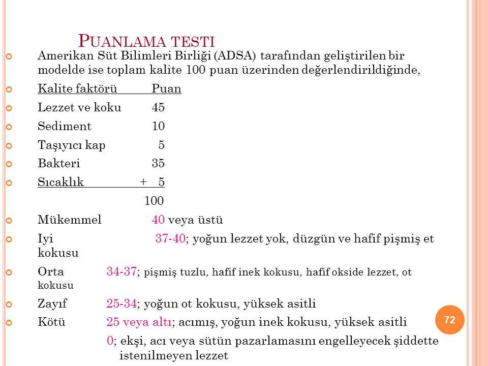 72 P UANLAMA TESTI Amerikan Süt Bilimleri Birliği (ADSA) tarafından geliştirilen bir modelde ise toplam kalite 100 puan üzerinden değerlendirildiğinde, Kalite faktörü Puan Lezzet ve koku 45 Sediment 10 Taşıyıcı kap 5 Bakteri 35 Sıcaklık + 5 100 Mükemmel 40 veya üstü Iyi 37-40; yoğun lezzet yok, düzgün ve hafif pişmiş et kokusu Orta 34-37; pişmiş tuzlu, hafif inek kokusu, hafif okside lezzet, ot kokusu Zayıf 25-34; yoğun ot kokusu, yüksek asitli Kötü 25 veya altı; acımış, yoğun inek kokusu, yüksek asitli 0; ekşi, acı veya sütün pazarlamasını engelleyecek şiddette istenilmeyen lezzet