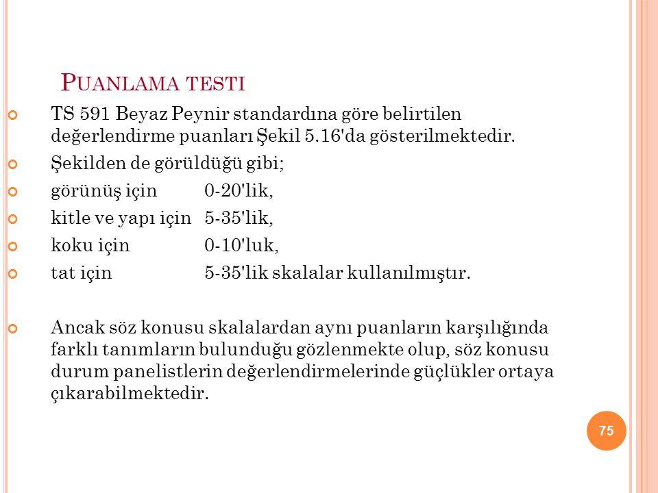 75 P UANLAMA TESTI TS 591 Beyaz Peynir standardına göre belirtilen değerlendirme puanları Şekil 5.16 da gösterilmektedir.