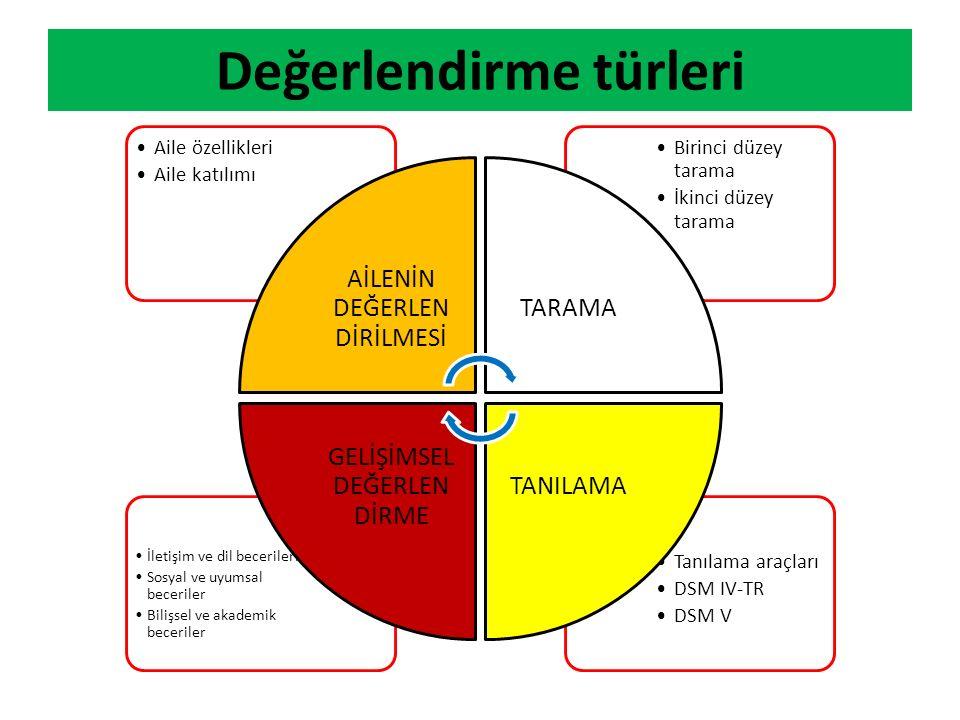 Değerlendirme türleri Tanılama araçları DSM IV-TR DSM V İletişim ve dil becerileri Sosyal ve uyumsal beceriler Bilişsel ve akademik beceriler Birinci
