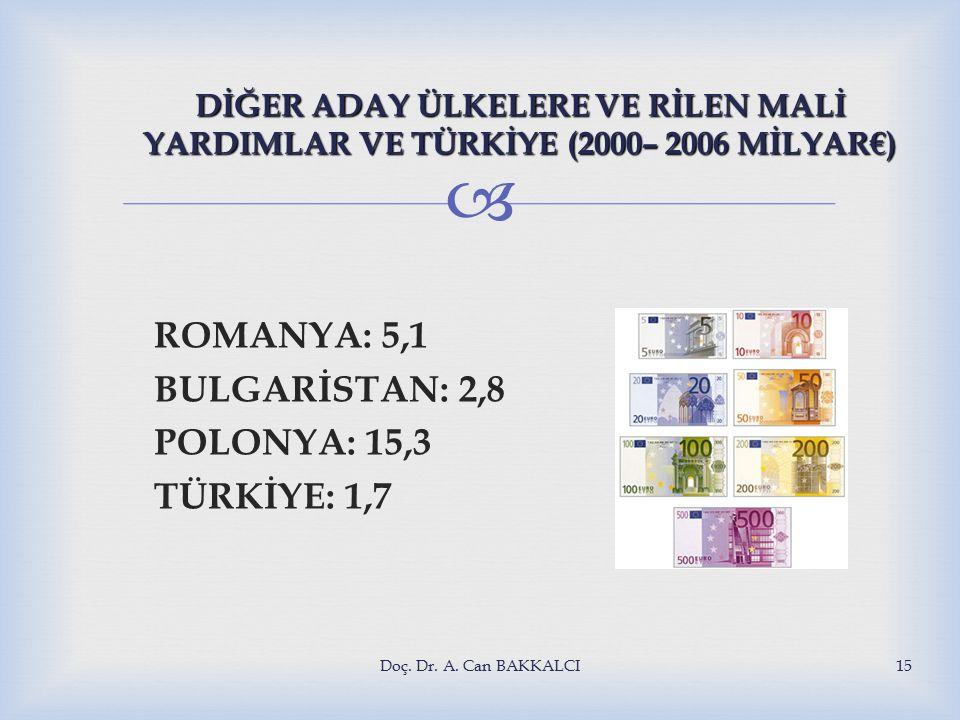  DİĞER ADAY ÜLKELERE VE RİLEN MALİ YARDIMLAR VE TÜRKİYE (2000– 2006 MİLYAR€) ROMANYA: 5,1 BULGARİSTAN: 2,8 POLONYA: 15,3 TÜRKİYE: 1,7 Doç.