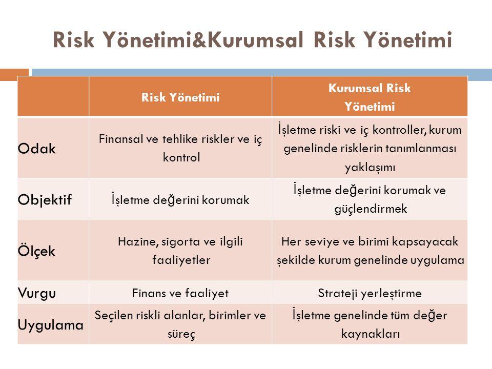 Risk Yönetimi&Kurumsal Risk Yönetimi Risk Yönetimi Kurumsal Risk Yönetimi Odak Finansal ve tehlike riskler ve iç kontrol İ şletme riski ve iç kontroller, kurum genelinde risklerin tanımlanması yaklaşımı Objektif İ şletme de ğ erini korumak İ şletme de ğ erini korumak ve güçlendirmek Ölçek Hazine, sigorta ve ilgili faaliyetler Her seviye ve birimi kapsayacak şekilde kurum genelinde uygulama Vurgu Finans ve faaliyetStrateji yerleştirme Uygulama Seçilen riskli alanlar, birimler ve süreç İ şletme genelinde tüm de ğ er kaynakları