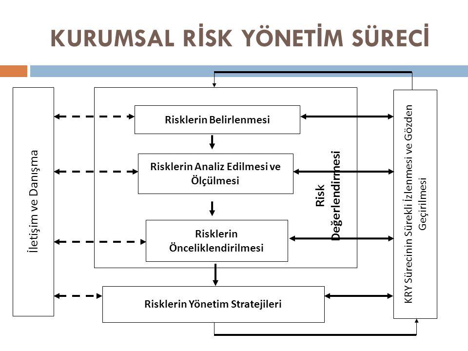 KURUMSAL R İ SK YÖNET İ M SÜREC İ Risklerin Belirlenmesi Risklerin Analiz Edilmesi ve Ölçülmesi Risklerin Önceliklendirilmesi Risk Değerlendirmesi Risklerin Yönetim Stratejileri İletişim ve Danışma KRY Sürecinin Sürekli İzlenmesi ve Gözden Geçirilmesi