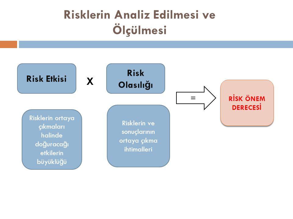 Risklerin Analiz Edilmesi ve Ölçülmesi Risk Etkisi Risk Olasılı ğ ı X = R İ SK ÖNEM DERECES İ Risklerin ortaya çıkmaları halinde do ğ uraca ğ ı etkilerin büyüklü ğ ü Risklerin ve sonuçlarının ortaya çıkma ihtimalleri