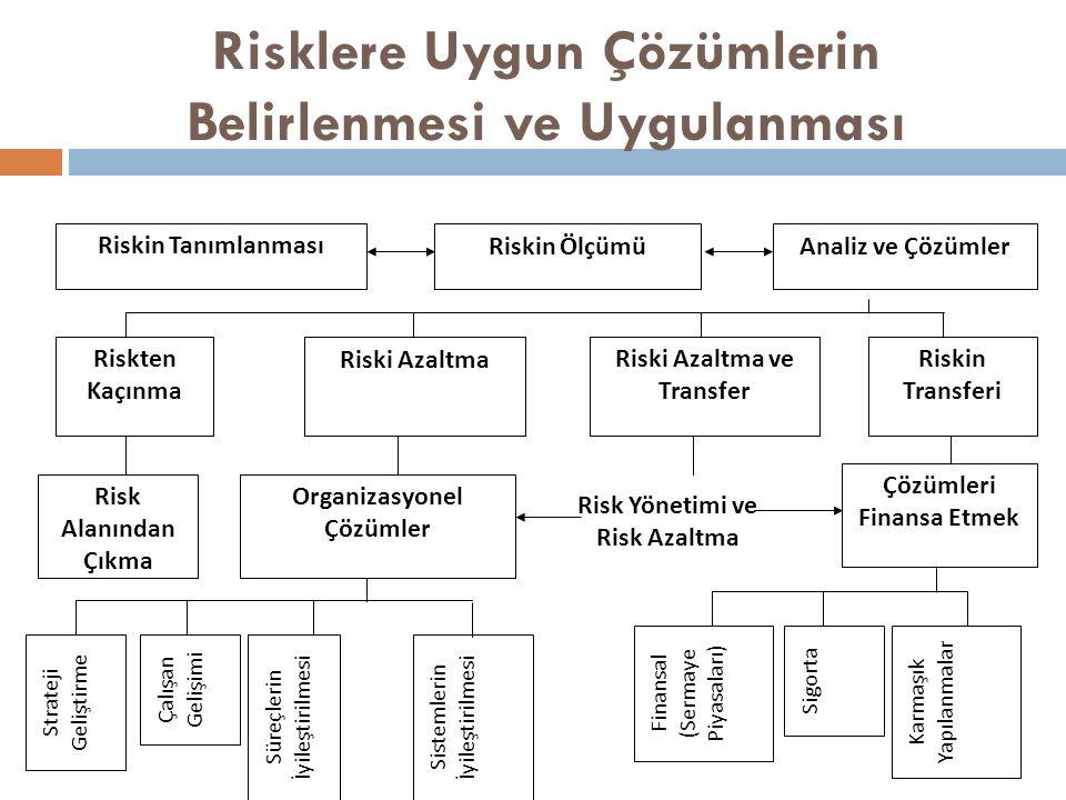 Risklere Uygun Çözümlerin Belirlenmesi ve Uygulanması Riskin TanımlanmasıRiskin ÖlçümüAnaliz ve Çözümler Strateji Geliştirme Çalışan Gelişimi Süreçlerin İyileştirilmesi Sistemlerin İyileştirilmesi Finansal (Sermaye Piyasaları) Sigorta Karmaşık Yapılanmalar Riskten Kaçınma Riski AzaltmaRiski Azaltma ve Transfer Riskin Transferi Risk Alanından Çıkma Organizasyonel Çözümler Çözümleri Finansa Etmek Risk Yönetimi ve Risk Azaltma