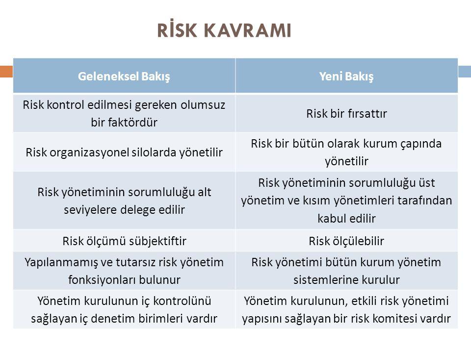 R İ SK KAVRAMI Geleneksel BakışYeni Bakış Risk kontrol edilmesi gereken olumsuz bir faktördür Risk bir fırsattır Risk organizasyonel silolarda yönetilir Risk bir bütün olarak kurum çapında yönetilir Risk yönetiminin sorumluluğu alt seviyelere delege edilir Risk yönetiminin sorumluluğu üst yönetim ve kısım yönetimleri tarafından kabul edilir Risk ölçümü sübjektiftirRisk ölçülebilir Yapılanmamış ve tutarsız risk yönetim fonksiyonları bulunur Risk yönetimi bütün kurum yönetim sistemlerine kurulur Yönetim kurulunun iç kontrolünü sağlayan iç denetim birimleri vardır Yönetim kurulunun, etkili risk yönetimi yapısını sağlayan bir risk komitesi vardır