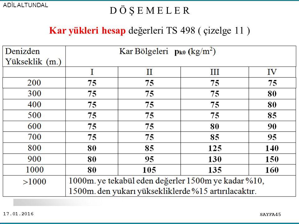 17.01.2016 SAYFA45 ADİL ALTUNDAL Kar yükleri hesap değerleri TS 498 ( çizelge 11 ) D Ö Ş E M E L E R