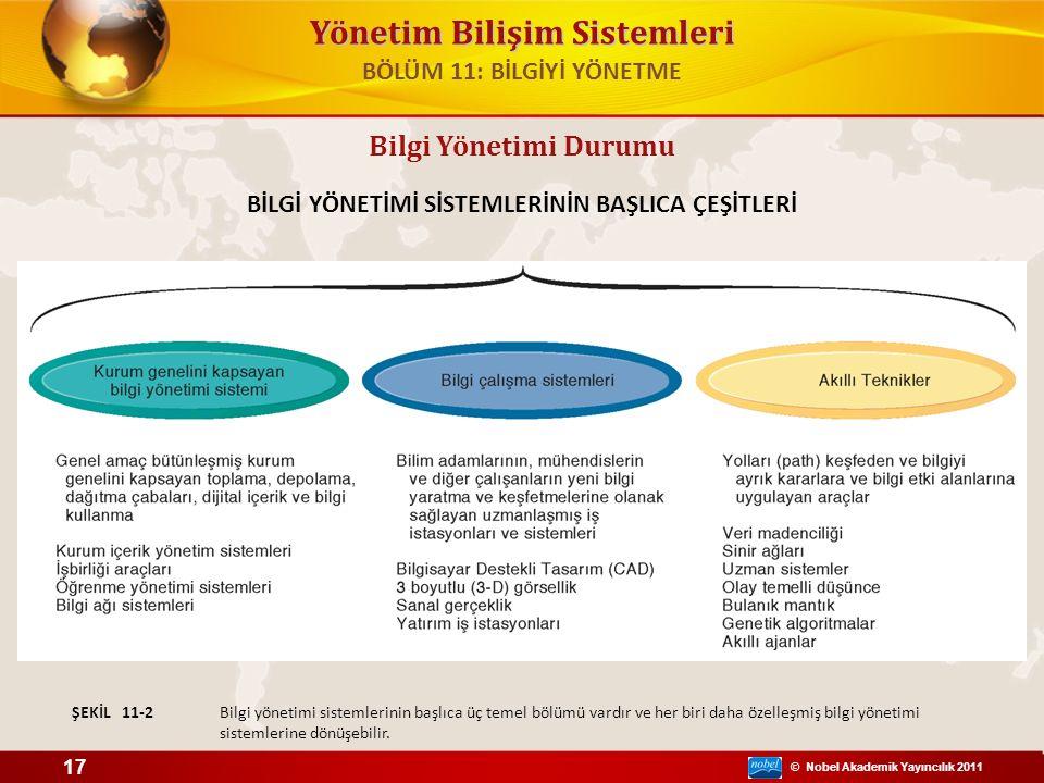 © Nobel Akademik Yayıncılık 2011 Yönetim Bilişim Sistemleri Bilgi Yönetimi Durumu BİLGİ YÖNETİMİ SİSTEMLERİNİN BAŞLICA ÇEŞİTLERİ Bilgi yönetimi sistemlerinin başlıca üç temel bölümü vardır ve her biri daha özelleşmiş bilgi yönetimi sistemlerine dönüşebilir.