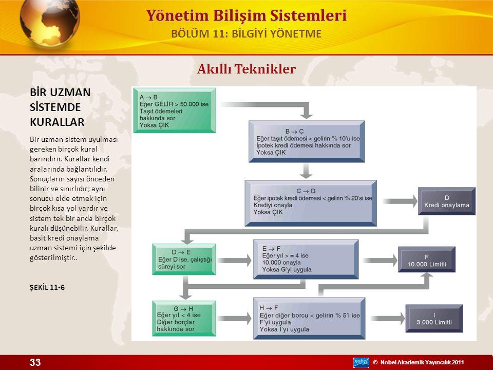 © Nobel Akademik Yayıncılık 2011 Yönetim Bilişim Sistemleri Akıllı Teknikler BİR UZMAN SİSTEMDE KURALLAR Bir uzman sistem uyulması gereken birçok kural barındırır.
