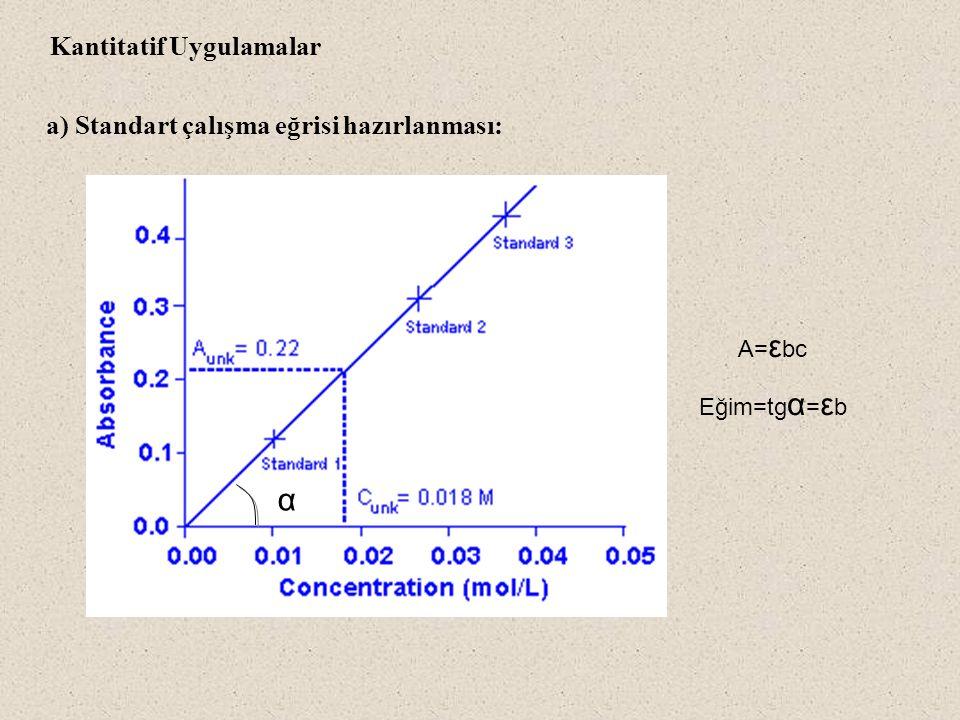 a) Standart çalışma eğrisi hazırlanması: Kantitatif Uygulamalar A= ε bc Eğim=tg α = ε b α