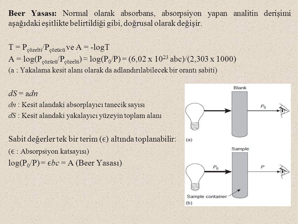 Beer Yasası: Normal olarak absorbans, absorpsiyon yapan analitin derişimi aşağıdaki eşitlikte belirtildiği gibi, doğrusal olarak değişir. T = P çözelt