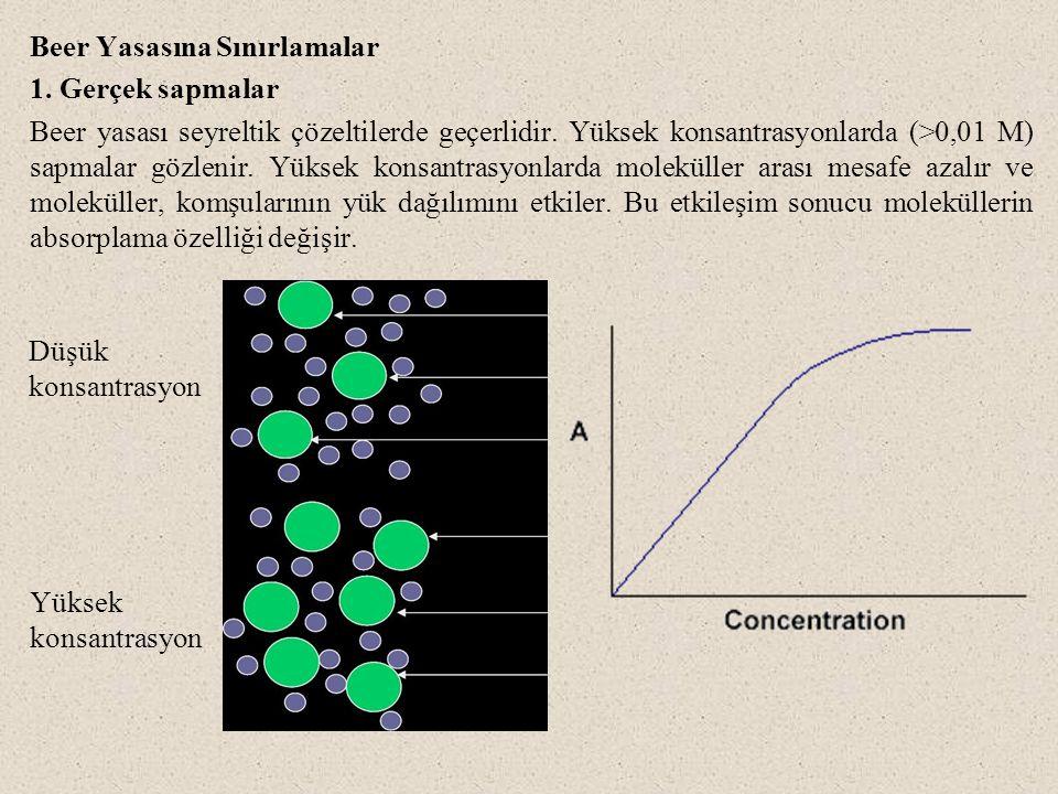 Beer Yasasına Sınırlamalar 1. Gerçek sapmalar Beer yasası seyreltik çözeltilerde geçerlidir. Yüksek konsantrasyonlarda (>0,01 M) sapmalar gözlenir. Yü