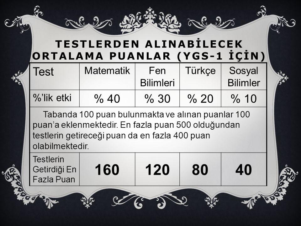 TESTLERDEN ALINABİLECEK ORTALAMA PUANLAR (YGS-1 İÇİN) Test MatematikFen Bilimleri TürkçeSosyal Bilimler %'lik etki % 40% 30% 20% 10 Tabanda 100 puan b