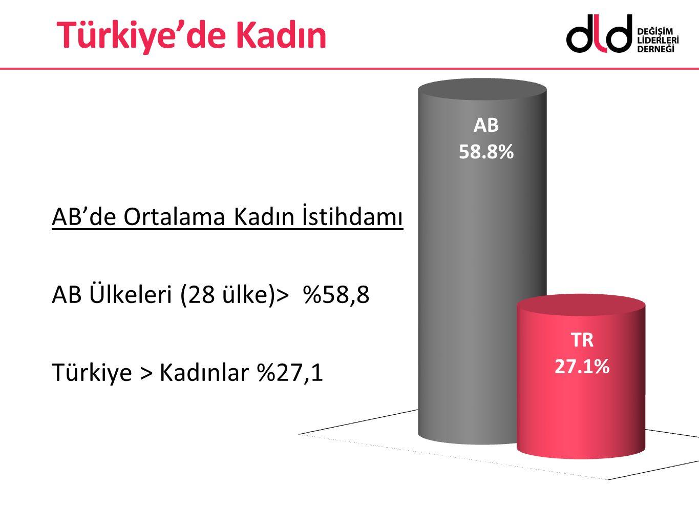 AB'de Ortalama Kadın İstihdamı AB Ülkeleri (28 ülke)> %58,8 Türkiye > Kadınlar %27,1 Türkiye'de Kadın