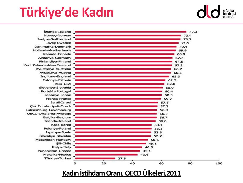Kadın İstihdam Oranı, OECD Ülkeleri,2011 Türkiye'de Kadın