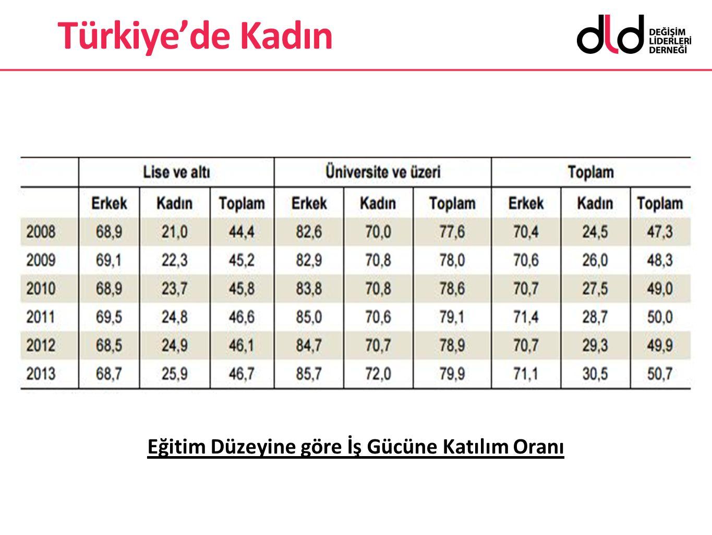 Eğitim Düzeyine göre İş Gücüne Katılım Oranı Türkiye'de Kadın