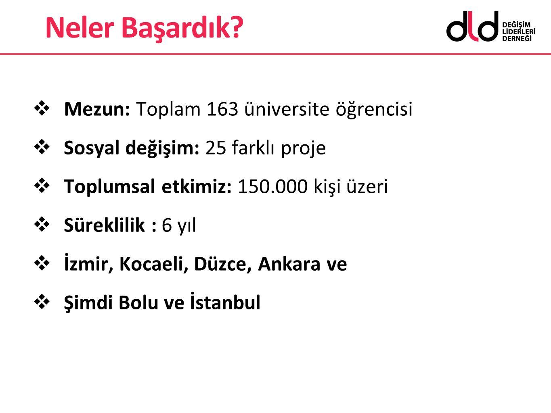  Mezun: Toplam 163 üniversite öğrencisi  Sosyal değişim: 25 farklı proje  Toplumsal etkimiz: 150.000 kişi üzeri  Süreklilik : 6 yıl  İzmir, Kocae