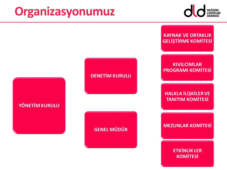  DLD Organizasyonu > Yönetim Kurulu Üyeleri > Genel Müdür > Kıvılcımlar Programı Koordinatörü > Komite Üyeleri > Kolaylaştırıcılar > Gönüllüler Organizasyonumuz