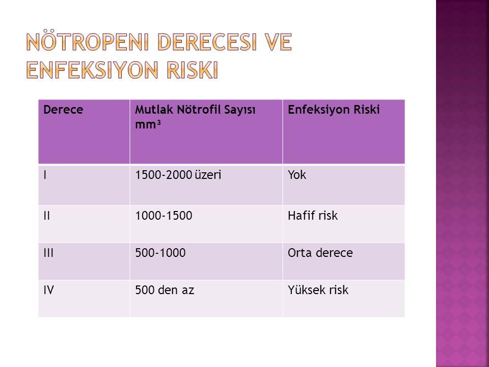 DereceMutlak Nötrofil Sayısı mm³ Enfeksiyon Riski I1500-2000 üzeriYok II1000-1500Hafif risk III500-1000Orta derece IV500 den azYüksek risk
