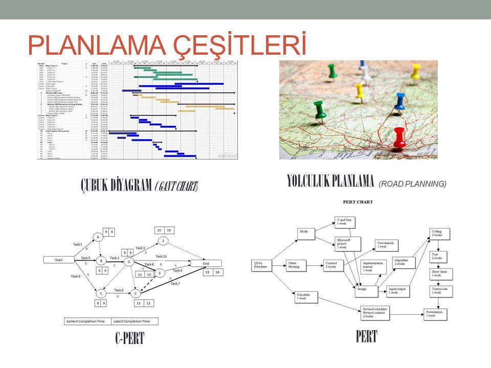 PLANLAMA ÇEŞİTLERİ ÇUBUK DİYAGRAM ( GANT CHART ) YOLCULUK PLANLAMA (ROAD PLANNING) C-PERT PERT