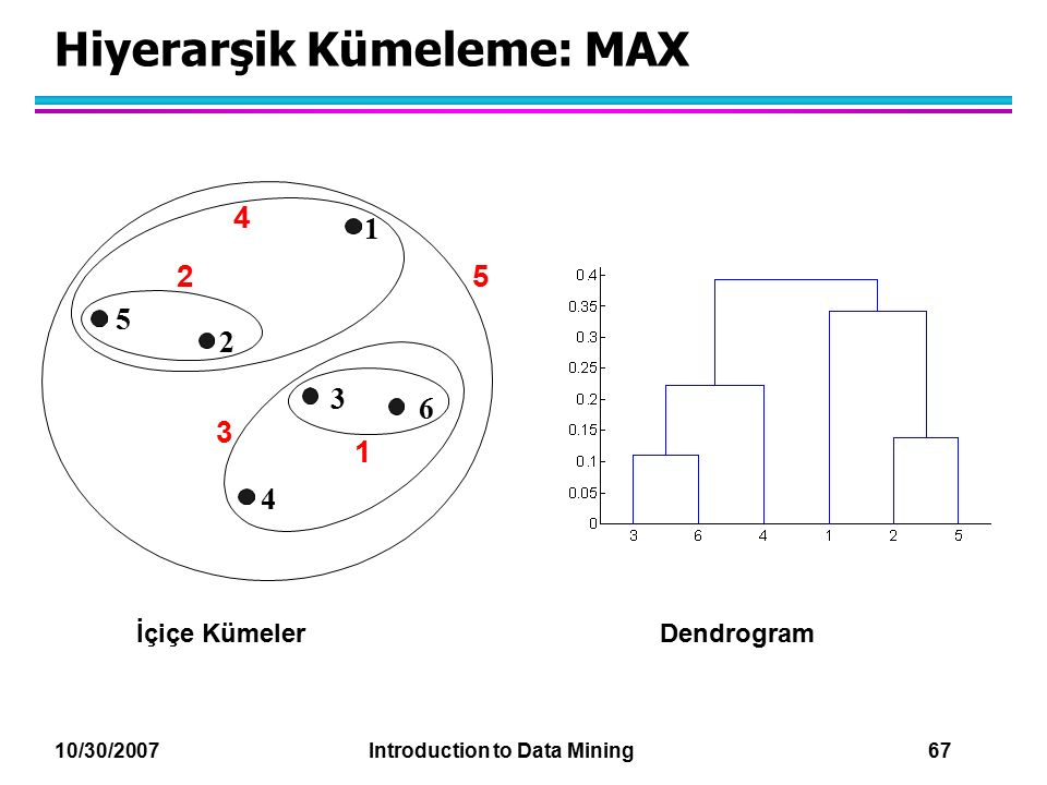 10/30/2007 Introduction to Data Mining 67 Hiyerarşik Kümeleme: MAX İçiçe KümelerDendrogram 1 2 3 4 5 6 1 2 5 3 4