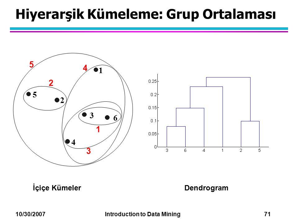 10/30/2007 Introduction to Data Mining 71 Hiyerarşik Kümeleme: Grup Ortalaması İçiçe KümelerDendrogram 1 2 3 4 5 6 1 2 5 3 4