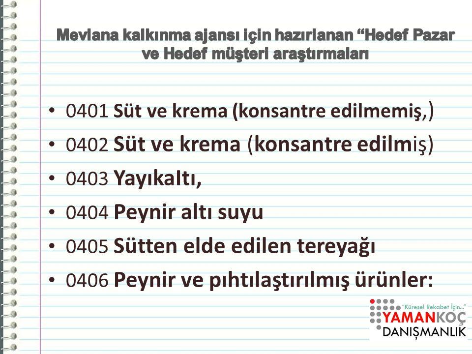 Adana Sanayi Odası ve Kalkınma Ajansı için hazırlanan Hedef Pazar ve Hedef müşteri araştırmaları ; Yaman Koç
